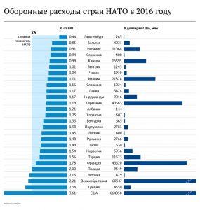 Может ли Трамп распустить НАТО?
