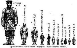 «Россия в цифрах. Страна. Народ. Сословия. Классы» - 1912