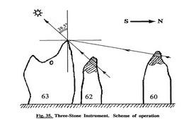Очевидно, что в Обсерватории Карауджа Солнечные часы и солнечные календари действовали с древних времен.