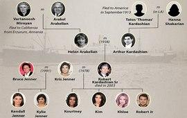 Фотоархив предков семьи Кардашян