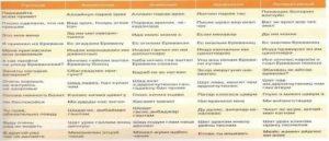 О разнообразии диалектов