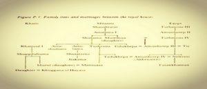 Связь монархов Митанни, Египта и Хатти