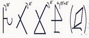 Принцип построения армянского алфавита